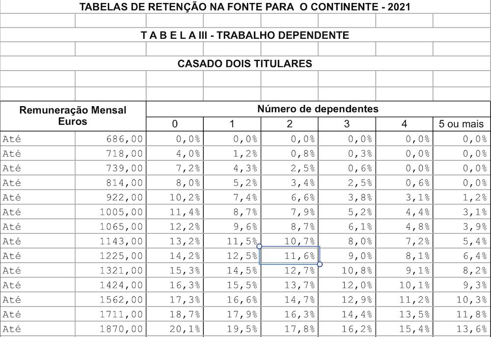 salário líquido 2021